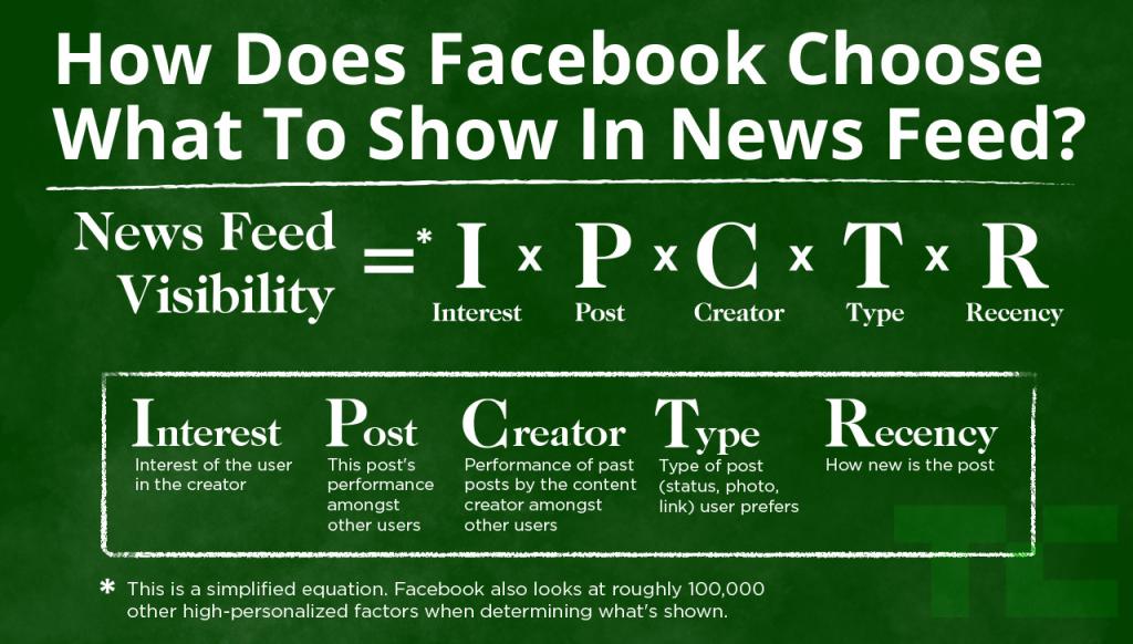 Как Facebook выбирает что показать в ленте новостей? Видимость в ленте = Интерес х Пост х Создатель х Тип х Недавно