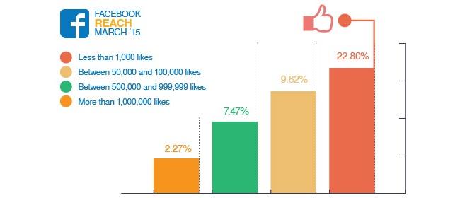 2,27 % - более 1,000,000 лайков; 7,47 % - от 500,000 до 999,999 лайков; 9,62% - от 50,000 до 100,000 лайков; 22,8 % - менее 1,000 лайков