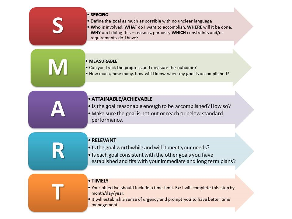 """smart goals and plans Setting """"smart"""" goals and brainstorming an action plan this document explains the process of creating """"smart"""" goals and how to develop an action plan for a."""