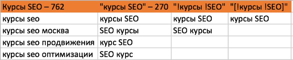 Яндекс частотность запросов