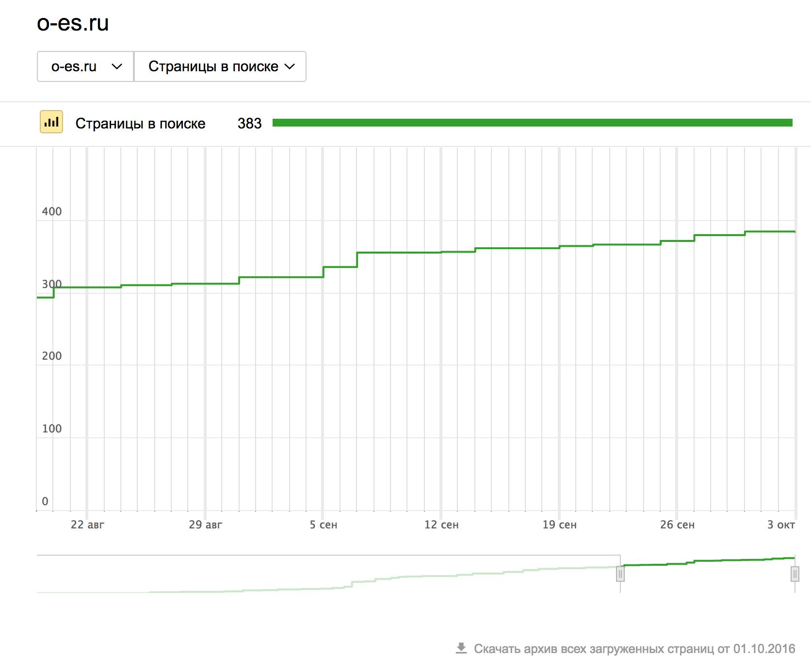 Яндекс.Вебмастер индексация ссылок