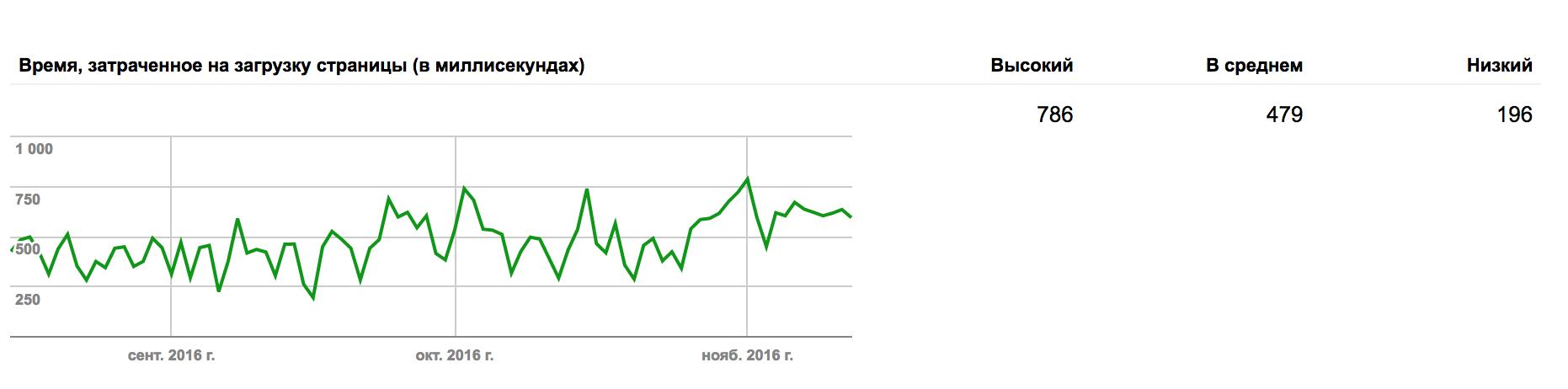 Google Вебмастер - статистика сканирования страниц сайта