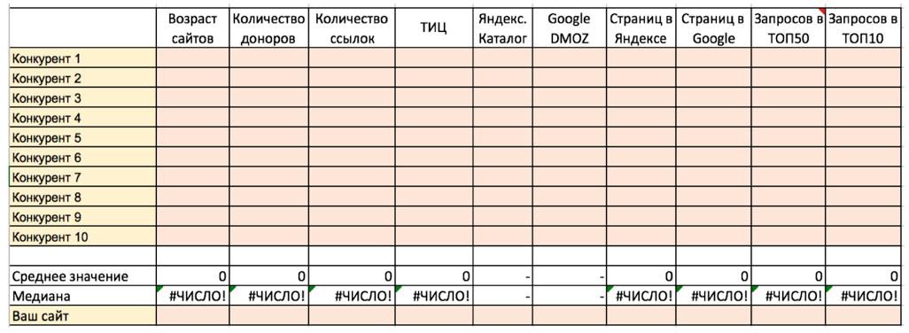 Картинки по запросу анализ конкурентов таблица