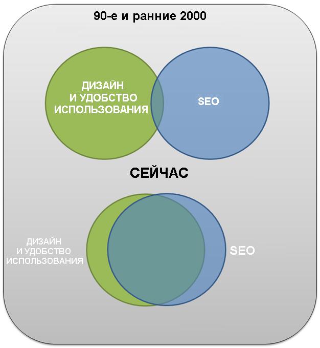 Диаграмма Венна о соотношении SEO и пользовательского опыта