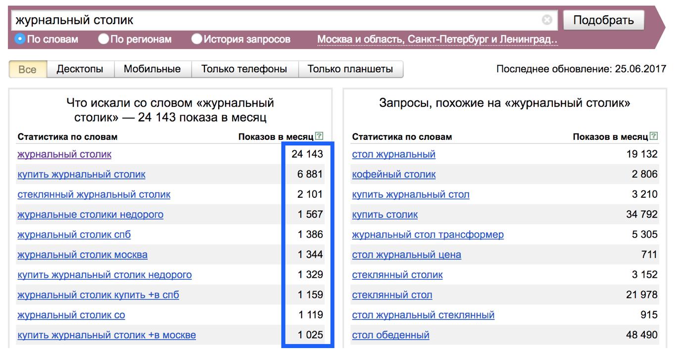 Частотность показов - запросы в Яндекс