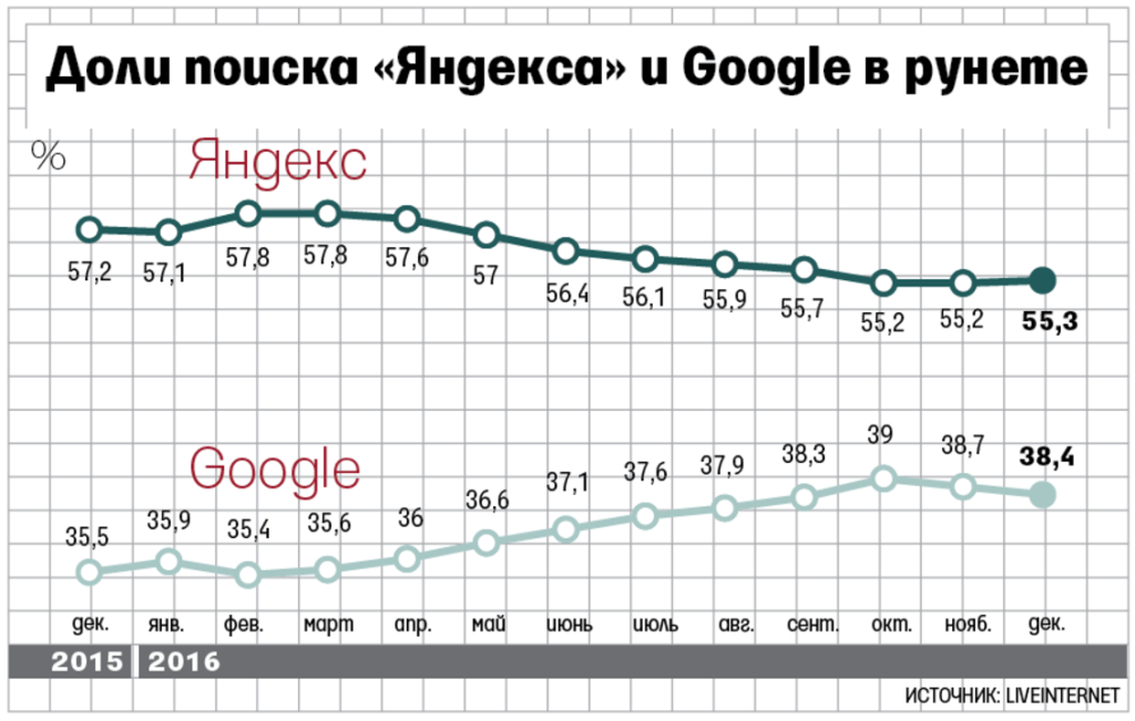 Доли Яндекса и Google