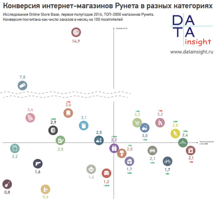 конверсия интернет-магазинов Рунета