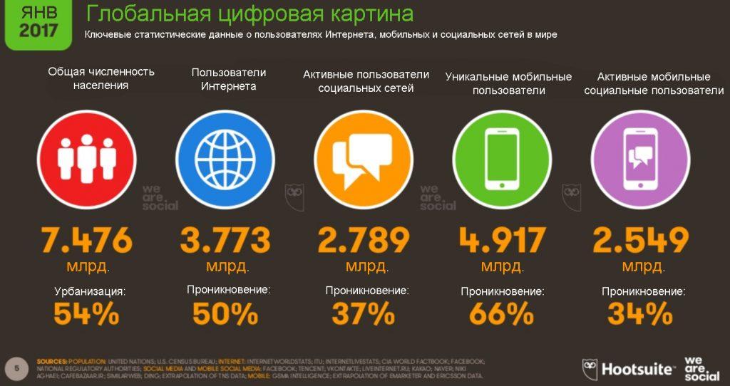 социальные сети – это 2,7 миллиарда пользователей