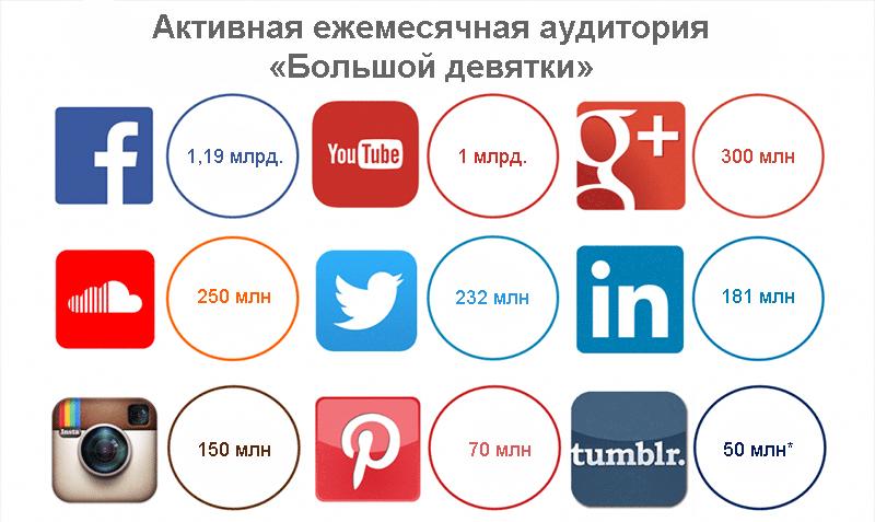 пользовательская информация о разных социальных сетях