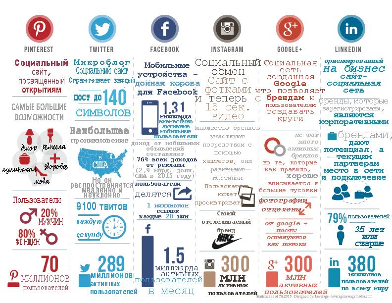 различия между социальными сетями