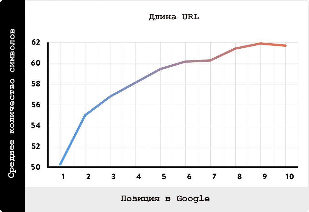 Короткие URL-адреса имеют высокий рейтинг в результатах поиска Google по сравнению с длинными URL-адресами.