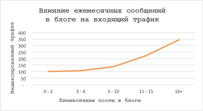 согласно данным HubSpot, компании, у которых больше постов в блоге, получают больше трафика