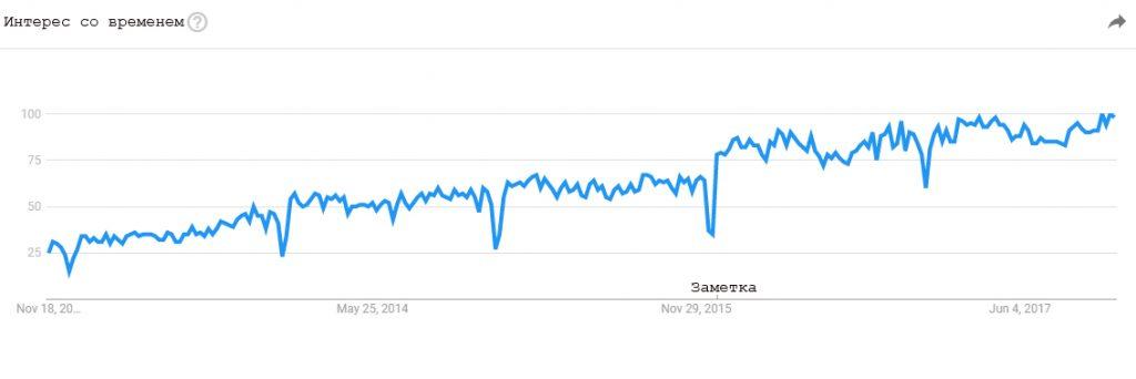 Google Trends поможет в исследовании ключевых слов