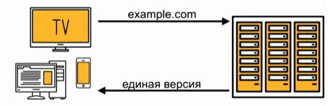 Сайт с адаптивным дизайном