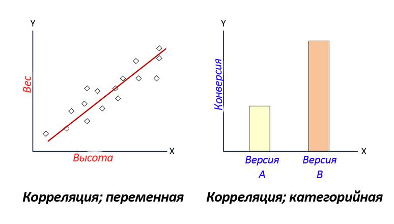 Значимая и незначимая корреляция