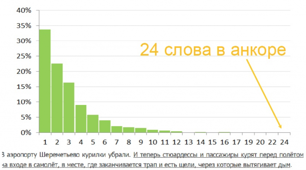 Статистика: распределение длин анкоров