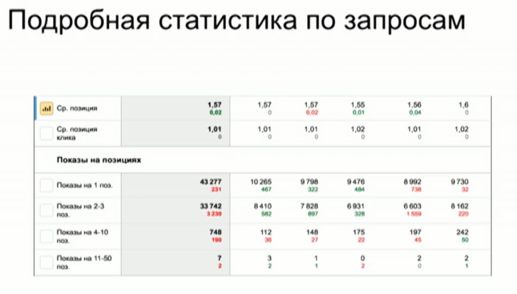Подробная статистика по запросам