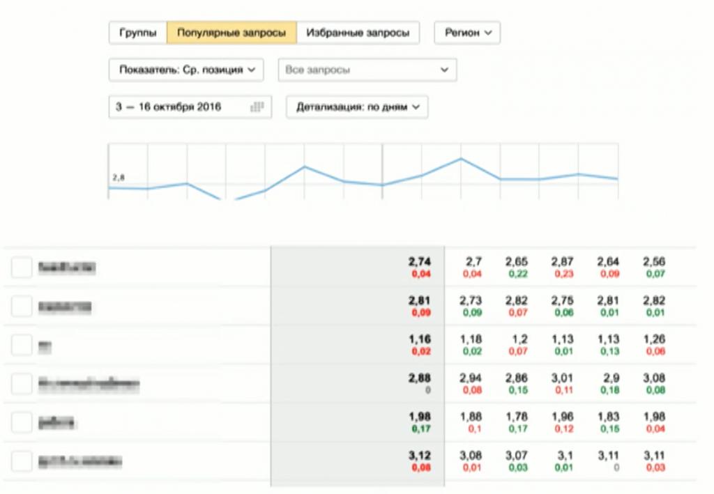 Выгрузка статистики по запросам из Яндекс.Вебмастер