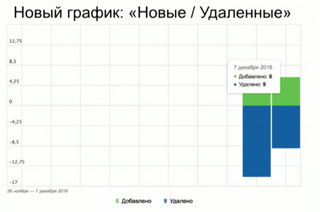 Новые и удаленные страницы в Яндекс.Вебмастер