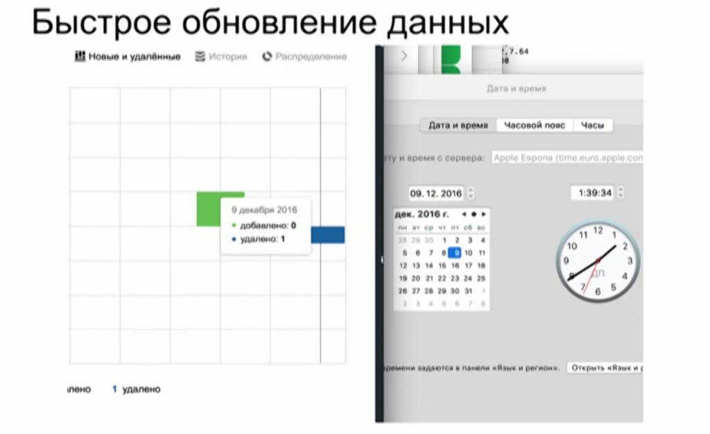 Быстрое обновление данных в Яндекс.Вебмастер