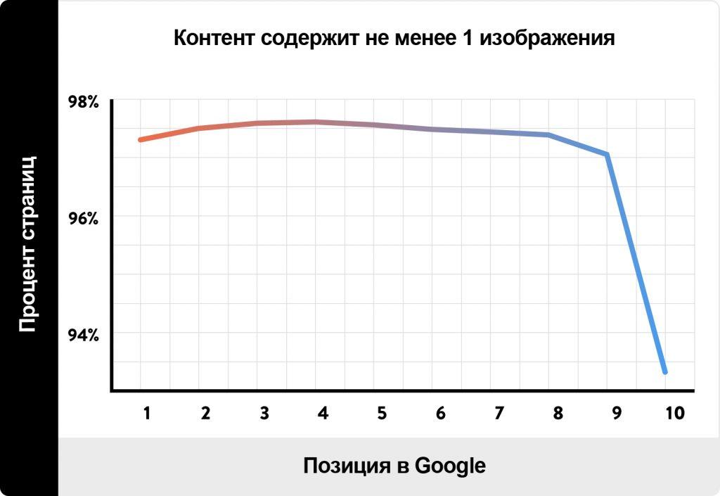 зависимость позиции в Google от наличия картинок