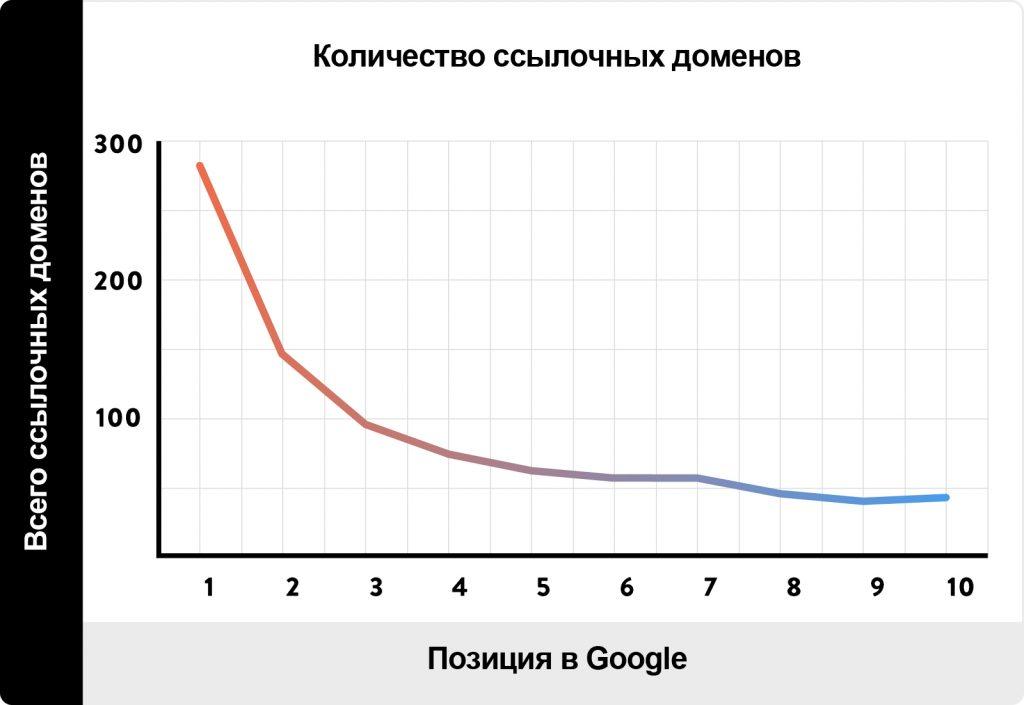 зависимость позиции в Google от количества ссылающихся доменов
