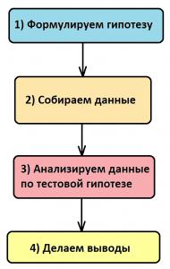 4 основных шага, лежащих в основе научного метода