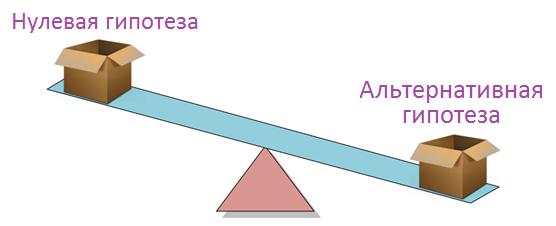 нулевая гипотеза и альтернативная гипотеза