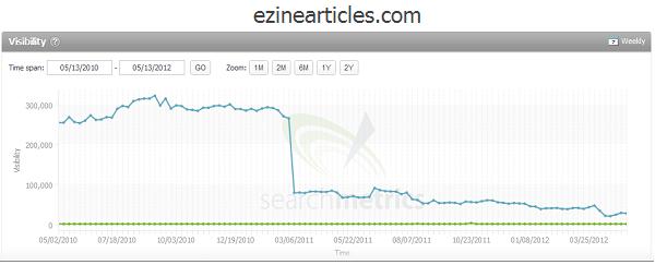влияние количества спама на рейтинг сайта