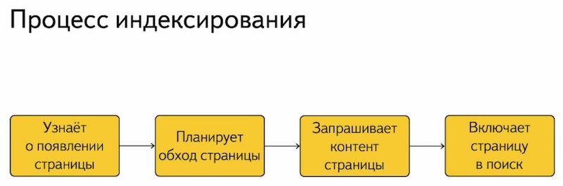 Процесс индексирования сайта