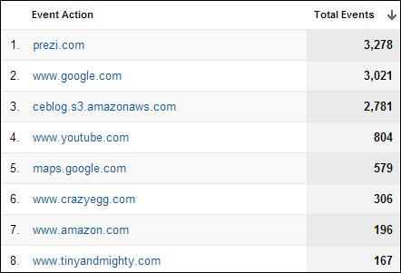 Отслеживание исходящих ссылок при регистрации событий в Google Analytics для сайта The Daily Egg