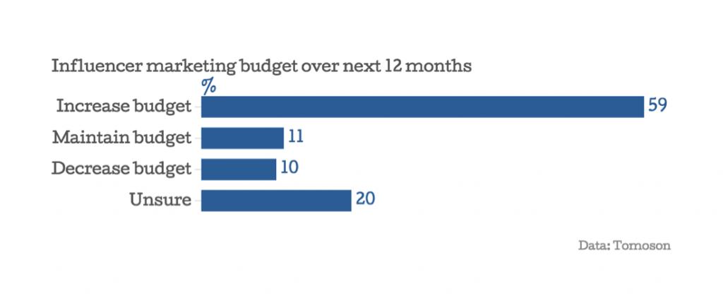 Компании планируют увеличить бюджет на маркетинг агентов влияния