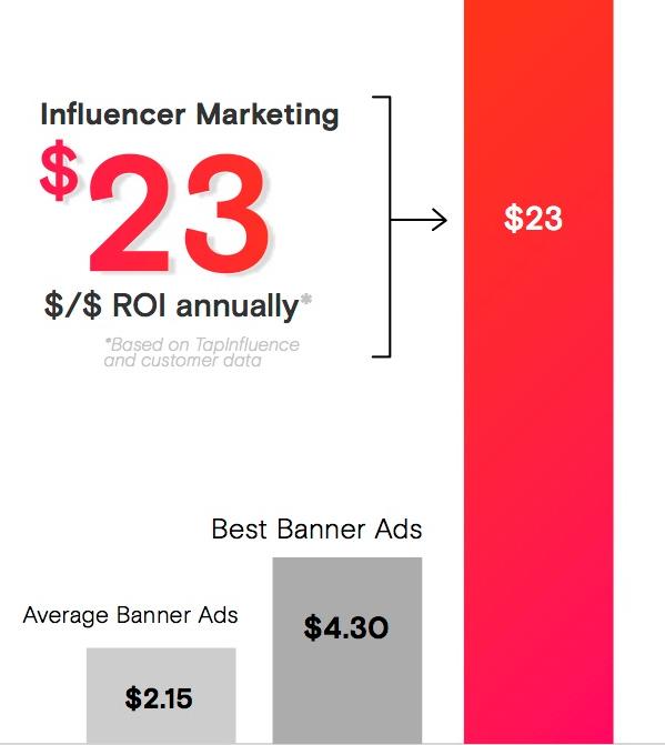 Маркетинг агентов влияния приносит $23 отдачи от инвестиций